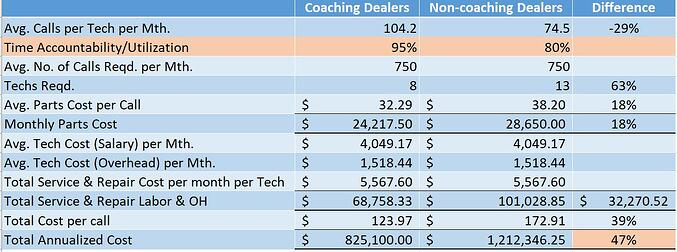 Table Compare Costs Underperforming Service Tech-1
