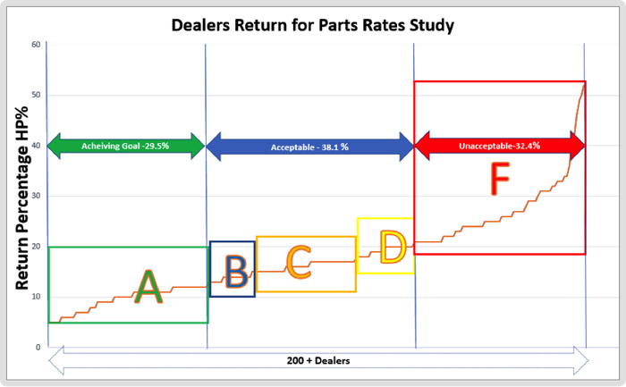 Is your Hold for Parts number above 12%? Brace yourself. That number is costing your dealership.